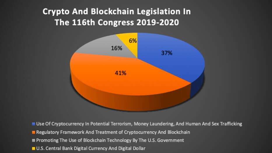 Законопроекты о криптовалюте и технологии блокчейн в США