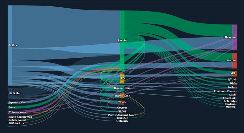 График распределения USDT