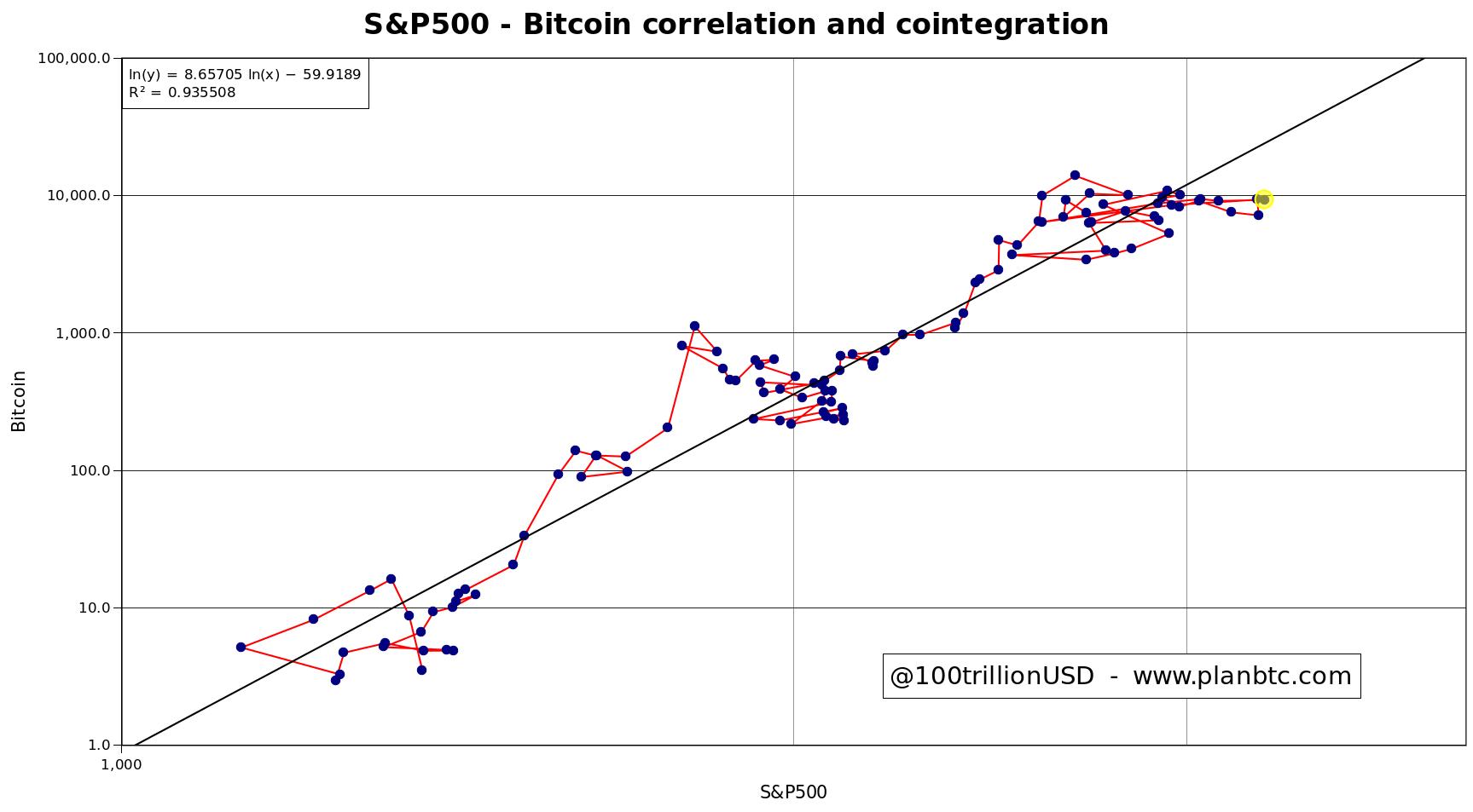 Зависимость BTCот динамики движения фондового индикатора