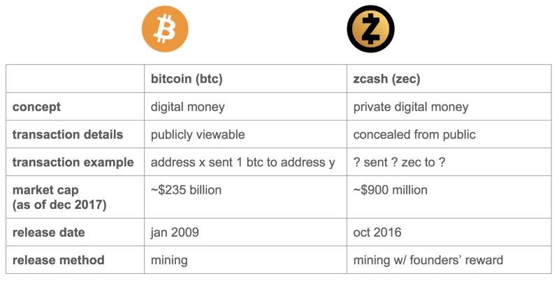 Сравнение Zcash и Bitcoin