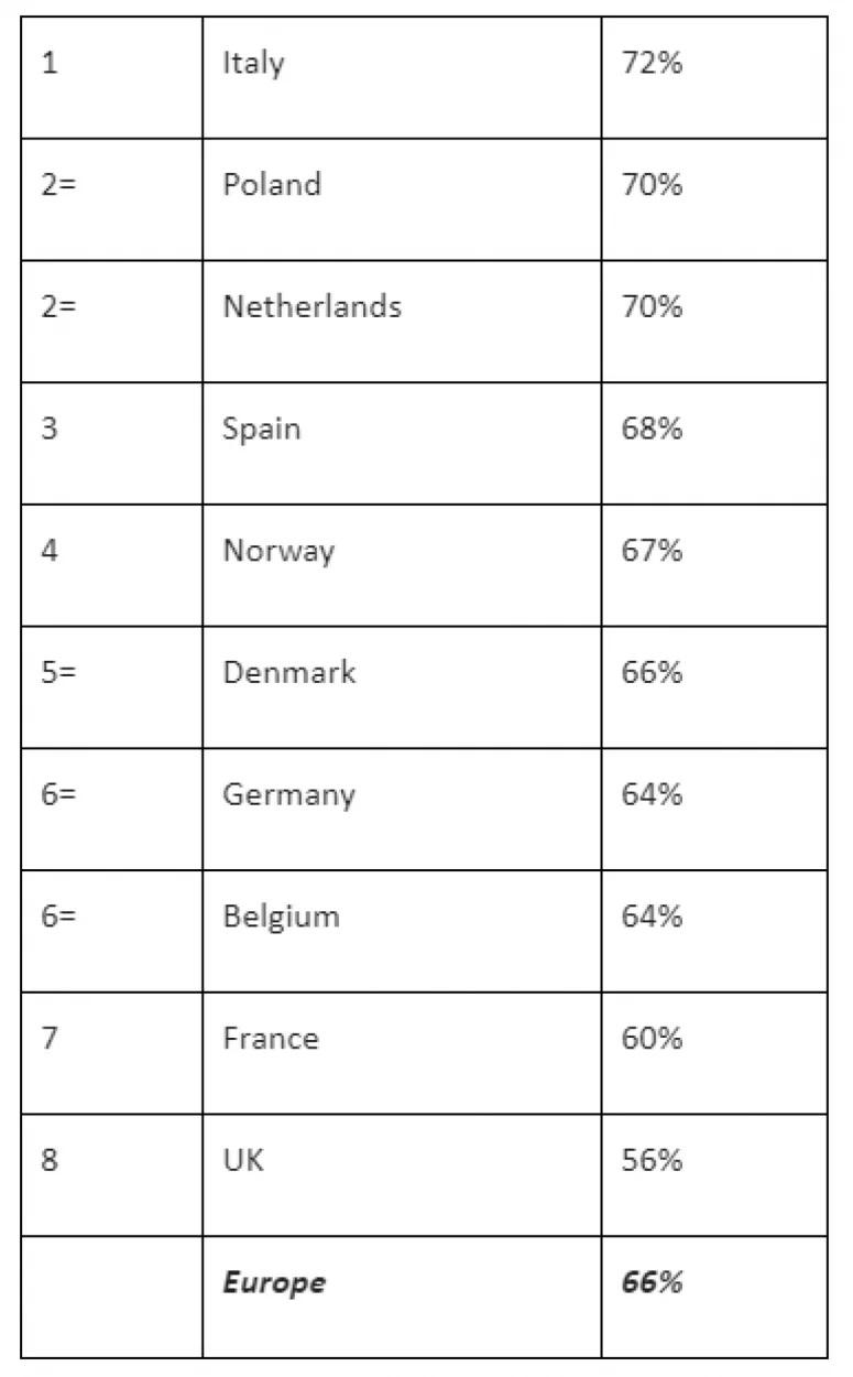 Статистика отношения жителей Европы к потенциалу криптовалют