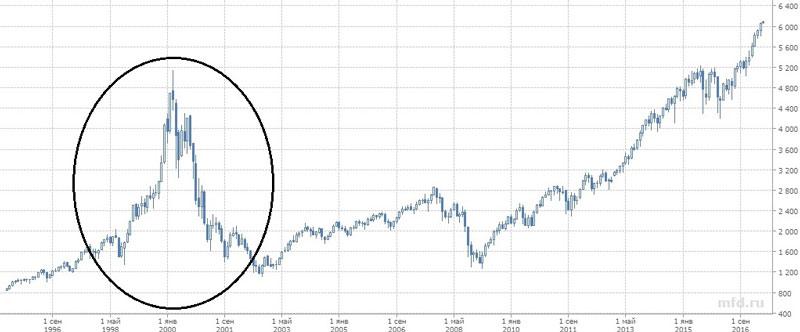 График пузыря доткомов 1996-2016